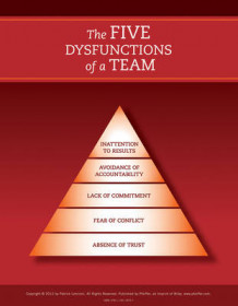 The Five Dysfunctions of a Team: Poster, 2nd Edition av Patrick M. Lencioni (Heftet)