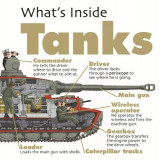Omslag - What's Inside?: Tanks